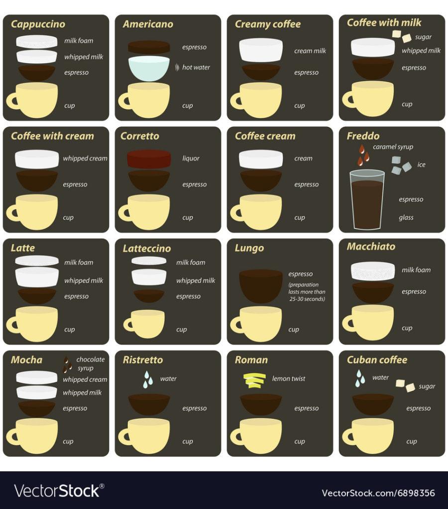 Mousseur à lait : Comparatif + Utilisation : mousse de lait parfaite